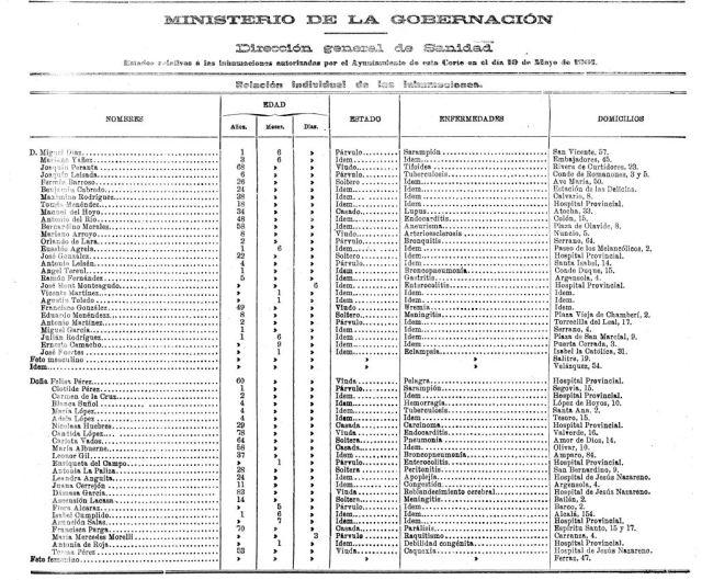 fallecimientos Gaceta 1901-1