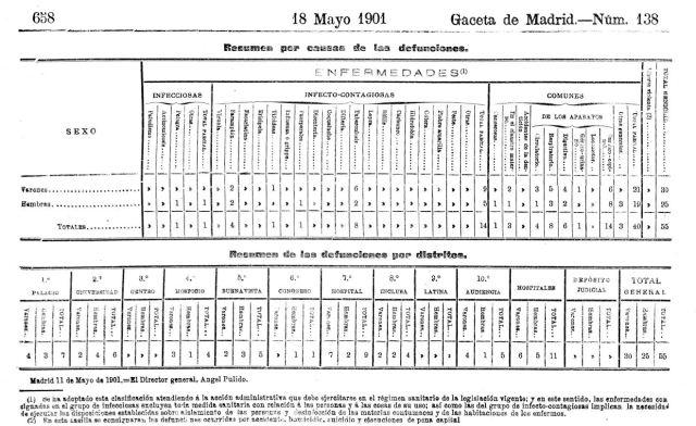 fallecimientos Gaceta 1901-2
